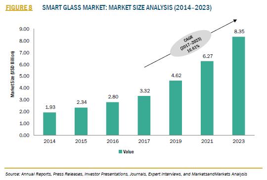 スマートグラスの市場規模(MarketsandMarkets)